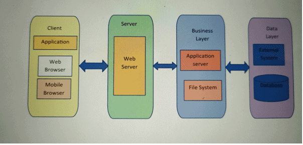 Node.js web application architecture